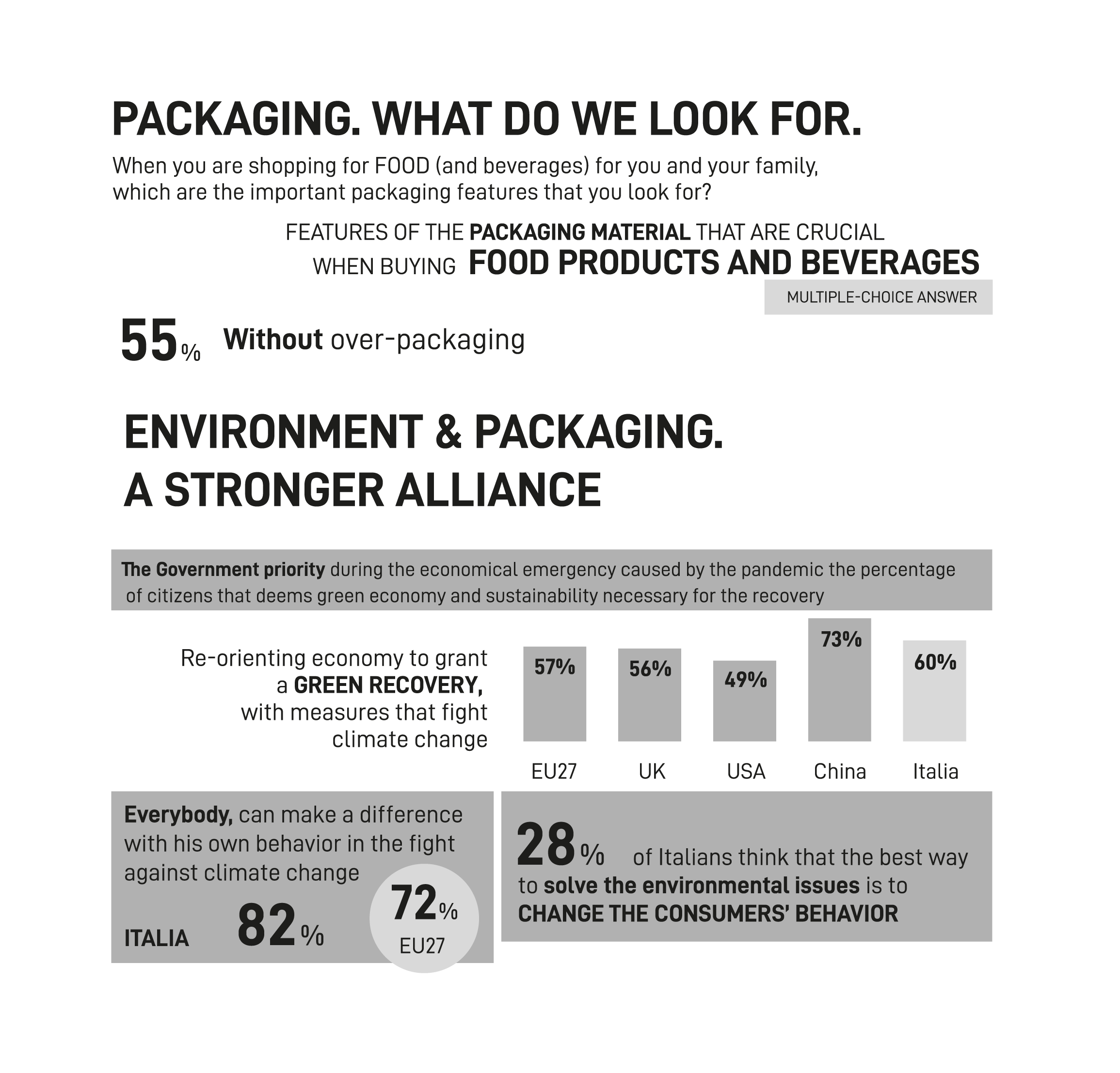 The survey reveals the features of the next packaging for the consumers.