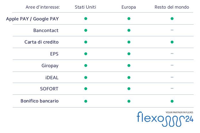 Tutti i pagamenti attivi in Flexo 24